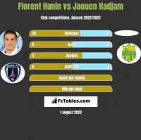 Florent Hanin vs Jaouen Hadjam h2h player stats