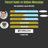 Florent Hanin vs Nathan Monzango h2h player stats
