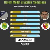 Florent Mollet vs Adrien Thomasson h2h player stats