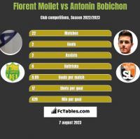 Florent Mollet vs Antonin Bobichon h2h player stats