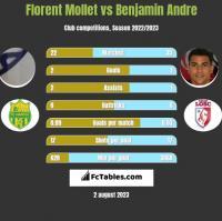 Florent Mollet vs Benjamin Andre h2h player stats