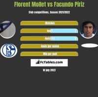Florent Mollet vs Facundo Piriz h2h player stats