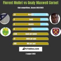 Florent Mollet vs Gnaly Cornet h2h player stats