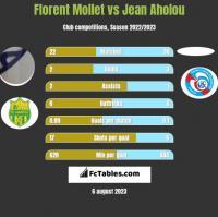 Florent Mollet vs Jean Aholou h2h player stats