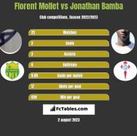 Florent Mollet vs Jonathan Bamba h2h player stats