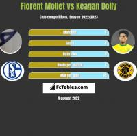 Florent Mollet vs Keagan Dolly h2h player stats