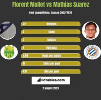 Florent Mollet vs Mathias Suarez h2h player stats