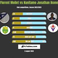 Florent Mollet vs Nanitamo Jonathan Ikone h2h player stats