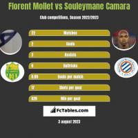 Florent Mollet vs Souleymane Camara h2h player stats