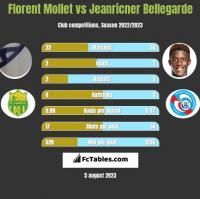 Florent Mollet vs Jeanricner Bellegarde h2h player stats