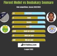 Florent Mollet vs Boubakary Soumare h2h player stats
