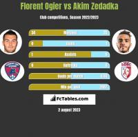 Florent Ogier vs Akim Zedadka h2h player stats