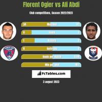 Florent Ogier vs Ali Abdi h2h player stats