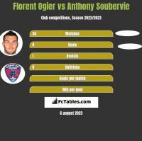 Florent Ogier vs Anthony Soubervie h2h player stats