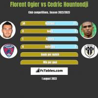 Florent Ogier vs Cedric Hountondji h2h player stats