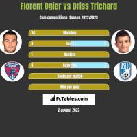 Florent Ogier vs Driss Trichard h2h player stats