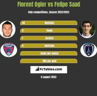 Florent Ogier vs Felipe Saad h2h player stats