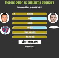 Florent Ogier vs Guillaume Dequaire h2h player stats