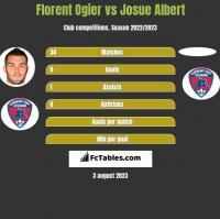 Florent Ogier vs Josue Albert h2h player stats