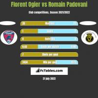 Florent Ogier vs Romain Padovani h2h player stats