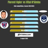 Florent Ogier vs Vital N'Simba h2h player stats