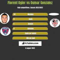Florent Ogier vs Oumar Gonzalez h2h player stats