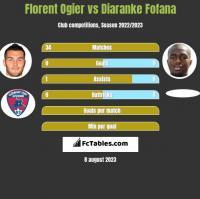 Florent Ogier vs Diaranke Fofana h2h player stats