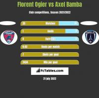 Florent Ogier vs Axel Bamba h2h player stats
