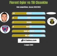 Florent Ogier vs Till Cissokho h2h player stats