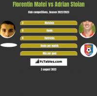 Florentin Matei vs Adrian Stoian h2h player stats