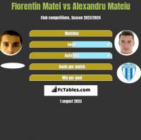 Florentin Matei vs Alexandru Mateiu h2h player stats