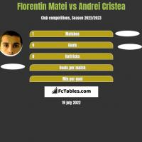 Florentin Matei vs Andrei Cristea h2h player stats