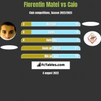 Florentin Matei vs Caio h2h player stats