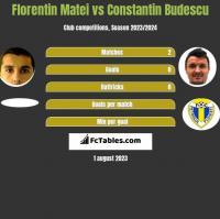 Florentin Matei vs Constantin Budescu h2h player stats