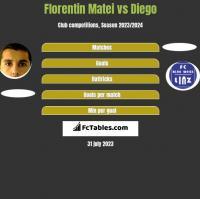 Florentin Matei vs Diego h2h player stats