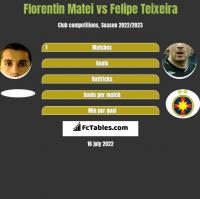 Florentin Matei vs Felipe Teixeira h2h player stats