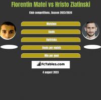 Florentin Matei vs Hristo Zlatinski h2h player stats