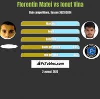 Florentin Matei vs Ionut Vina h2h player stats