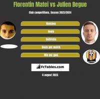 Florentin Matei vs Julien Begue h2h player stats