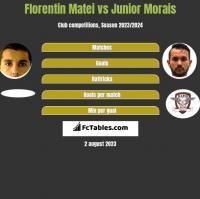 Florentin Matei vs Junior Morais h2h player stats