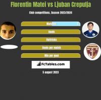 Florentin Matei vs Ljuban Crepulja h2h player stats