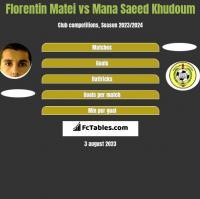 Florentin Matei vs Mana Saeed Khudoum h2h player stats