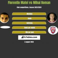 Florentin Matei vs Mihai Roman h2h player stats