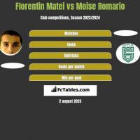 Florentin Matei vs Moise Romario h2h player stats