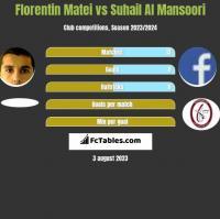 Florentin Matei vs Suhail Al Mansoori h2h player stats