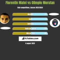 Florentin Matei vs Olimpiu Morutan h2h player stats