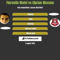 Florentin Matei vs Ciprian Biceanu h2h player stats
