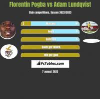 Florentin Pogba vs Adam Lundqvist h2h player stats