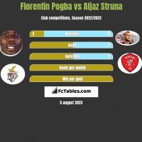 Florentin Pogba vs Aljaz Struna h2h player stats