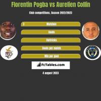 Florentin Pogba vs Aurelien Collin h2h player stats